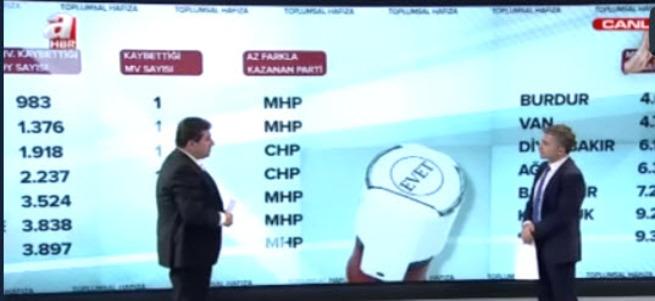 AK Parti - SP İttifakı tabanda gerçekleşti