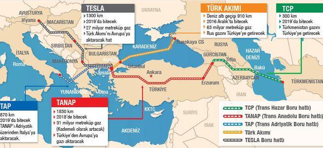 Türk Akımı'na AB'den destek