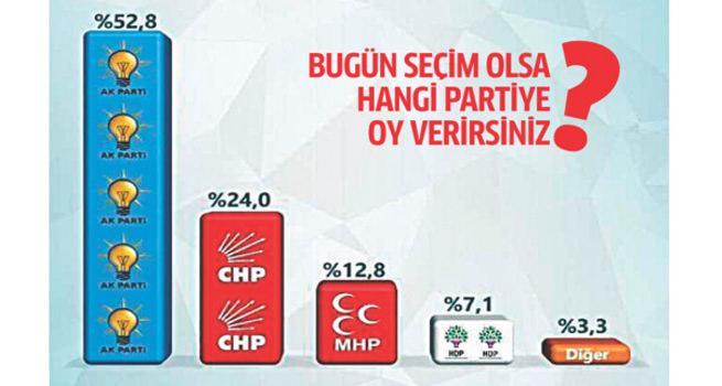 AK Parti'nin oy oranı yüzde 52,8